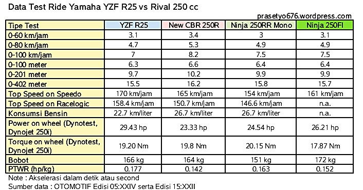perbedaan cbr150 vs cbr 250r top speed